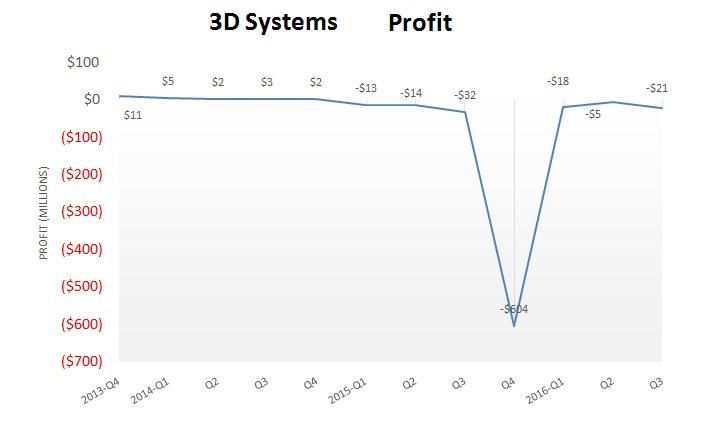 3dsystems_q3_profit