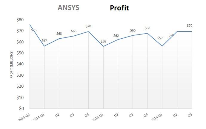 ansys_q3_profit
