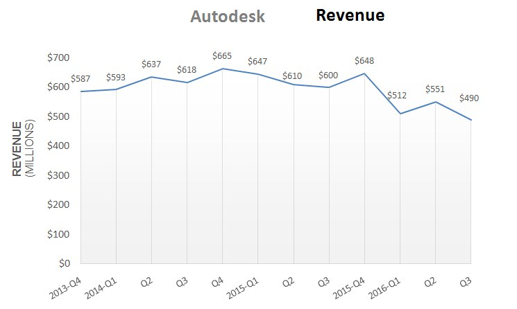Comparative analysis based on Autodesk's financial results in the last 12 quarters (Result source Autodesk website)