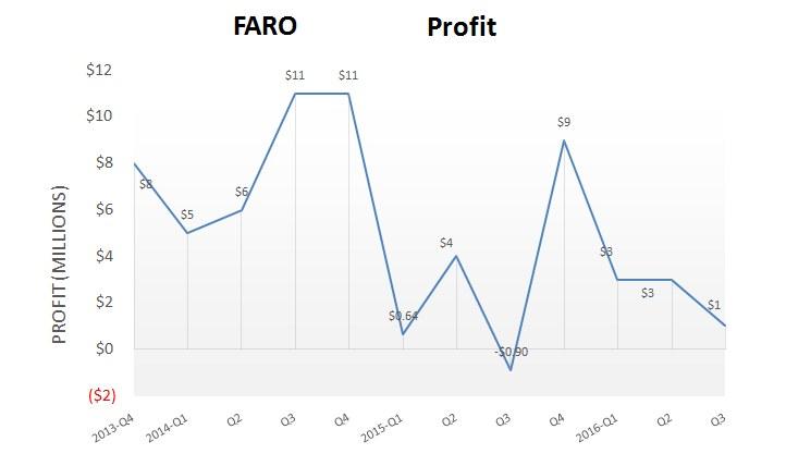 faro_q32016_profit