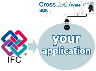 CrossCad/Ware enables to support IFC files in your own application