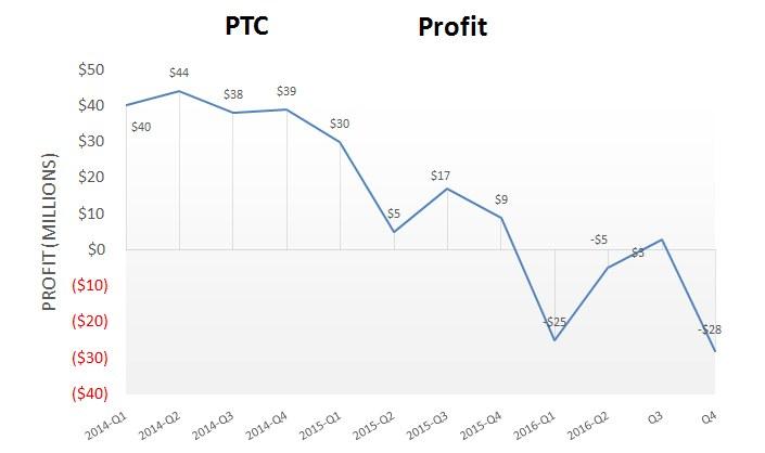 ptc_q4_profitloss