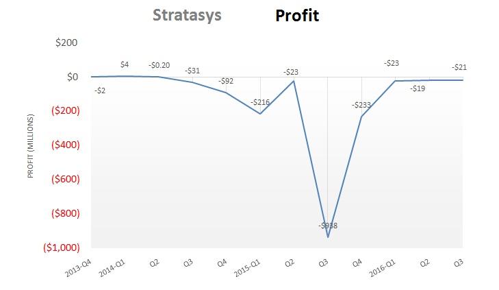 stratasys_q3_2016profit
