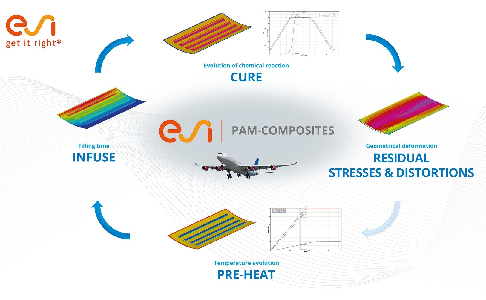 PAM-COMPOSITES can predict the entire manufacturing chain for developing a defect-free aeronautic composite fuselage panel.