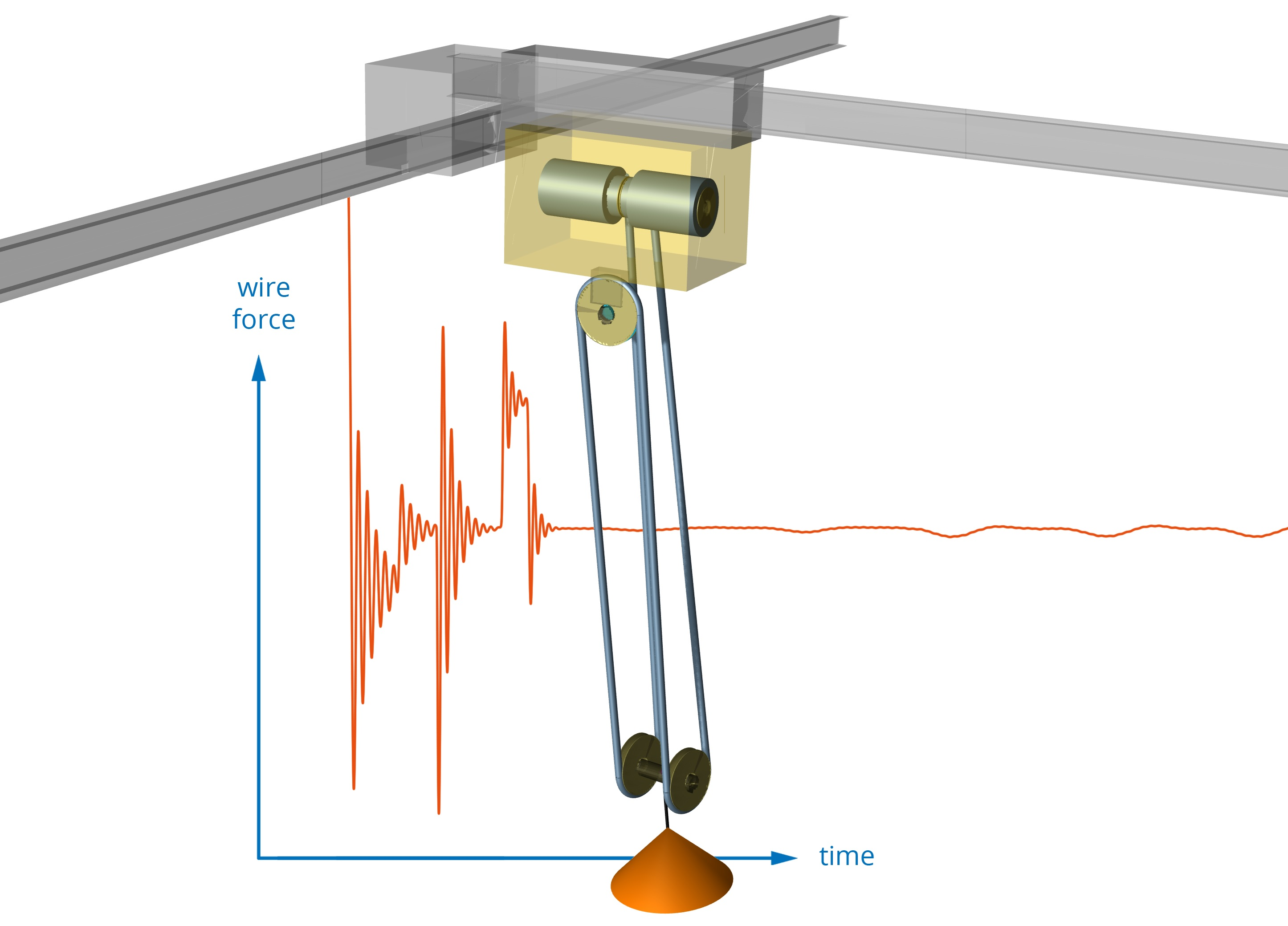 Simulation of three dimensional rope and belt drives in ESI's SimulationX 3.8